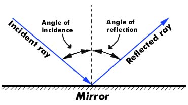 blog post 4 the law of reflection mrs burnham 39 s class : diagram of reflection - findchart.co
