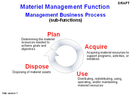 materiel management function model tools government library and
