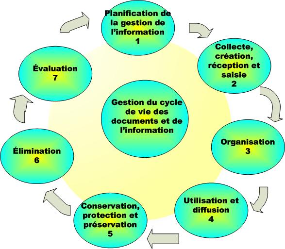The Records and Information Life Cycle
