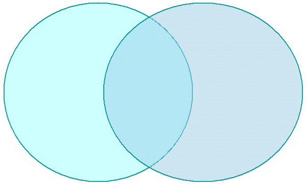 archived   educational resources   the kids     site of canadian    venn diagram   two intersecting circles