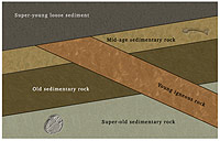 Rock layer diagram