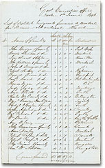 List of destitute emigrants forwarded to Montreal, 1 June 1846. Library and Archives Canada, MG24 B1, vol. 22, p. 690, reel C-15773