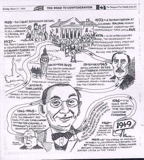 Cartoon by Kevin Tobin: The Road to Confederation, The Telegram, March 21, 1999, p. 21.