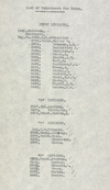 List of names of NWMP volunteers for Yukon service, November 19, 1899